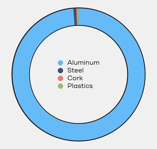 Materials Chart.png