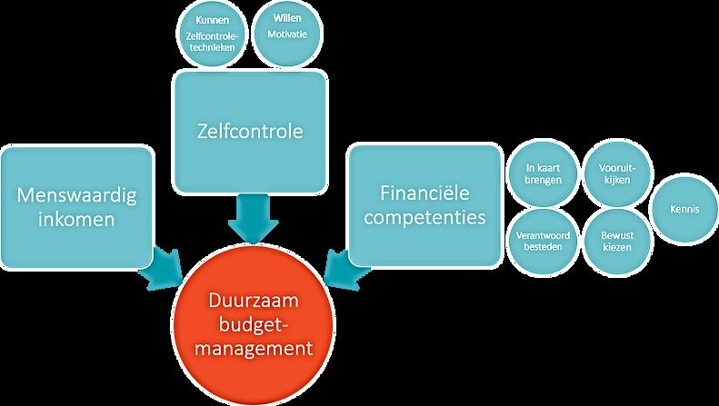 Afbeelding duurzaam budgetmanagement.png