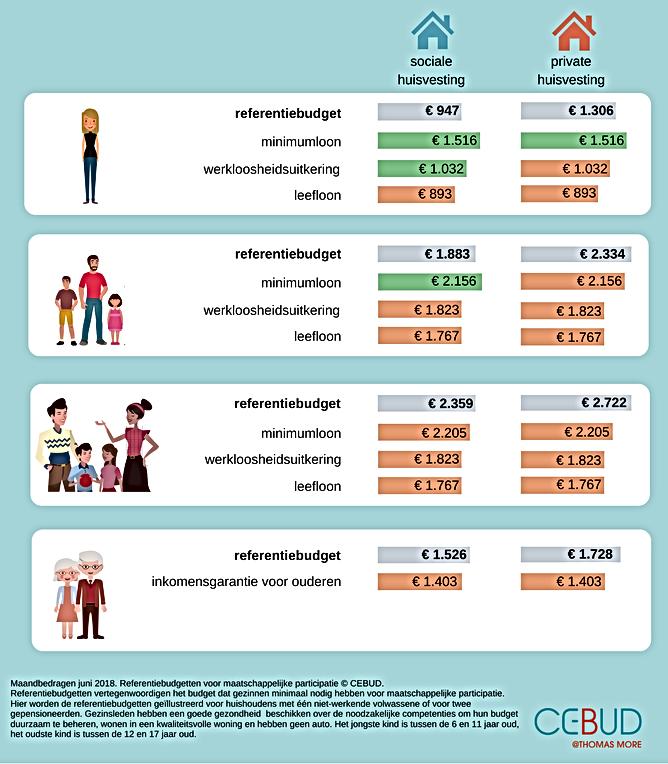 referentiebudgetten; CEBUD; menswaardig leven; human rights; maatschappelijke participatie