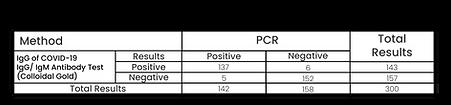 Tabela de Dados de Desempenho - IgG