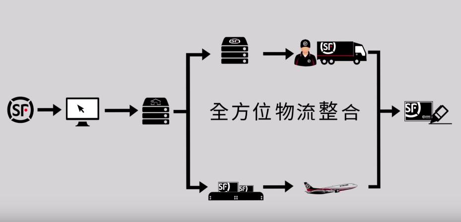 順豐速運業務簡介影片