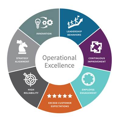Talking Operational Excellence With Head Of Back Office At