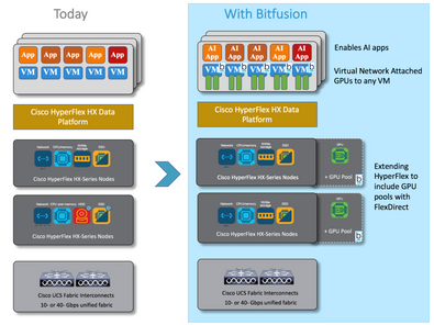 Portfolio Company News: Bitfusion Enabling Network Attached GPUs at Cisco Live 2018 in Orlando