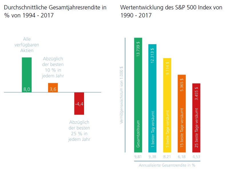 Auswirkung von Stockpicking und Markttiming