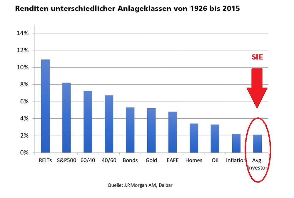 Renditen unterschiedlicher Anlageklassen von 1926 bis 2015