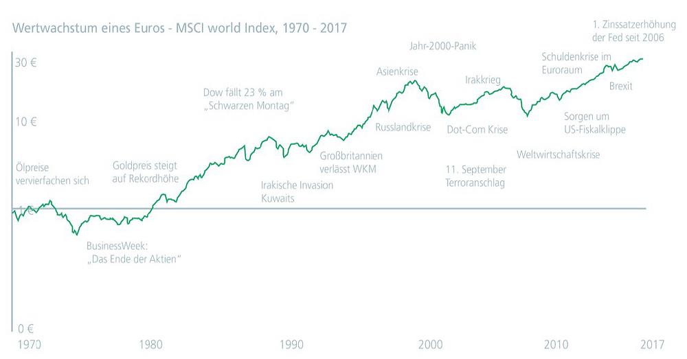 MSCI World und Krisen