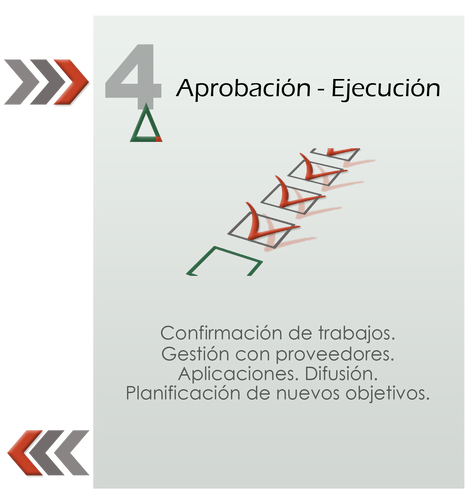Gráfico confirmación y ejecución de acciones publicitarias