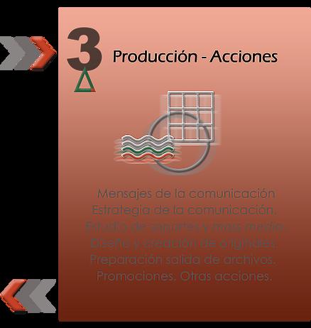 gráfico producción de publicitarias