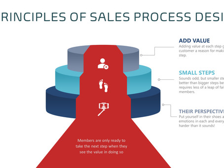 Is Your Sales Process Losing You Members?