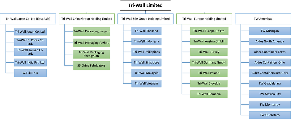 Tri-Wall Hierarchy.png