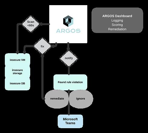 Argos flow chart (1).png