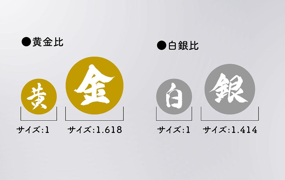 黄金比の基本