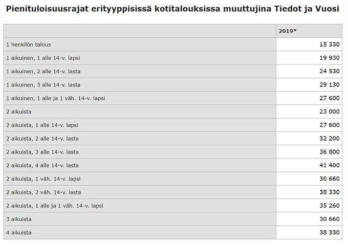 Vähävaraiset pienituloisuusrajat 2019.JP
