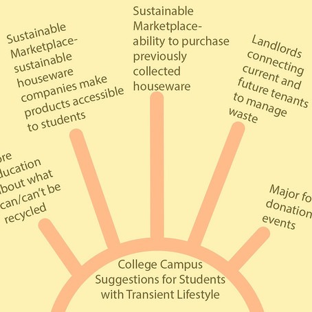 Dumpster Diving Thoughts: Can Sustainability be Practiced by Students?