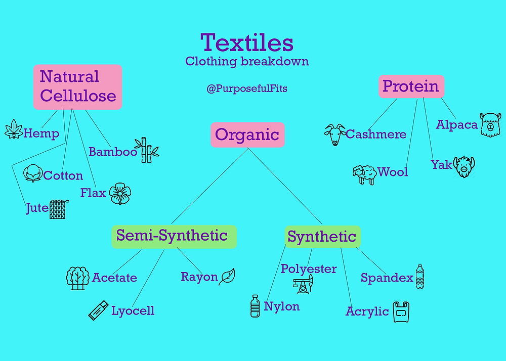 sustainable fashion infographic, sustainable fashion, fashion infographic, synthetic textiles, cellulose, polyester, nylon, acrylic