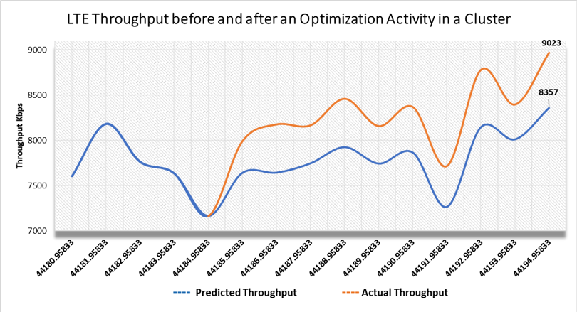 The Throughput Prediction after an Optimization action.