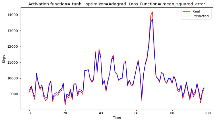 Actual and prediction of throughput in a city with the proposed RNN system, and day interval.