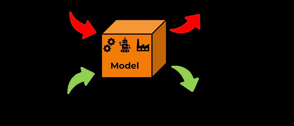 evaluate model biases
