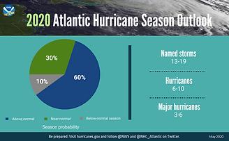GRAPHIC-2020-Hurricane-Outlook-piechart-
