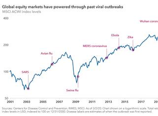 COVID-19 and Market Volatility in 2020
