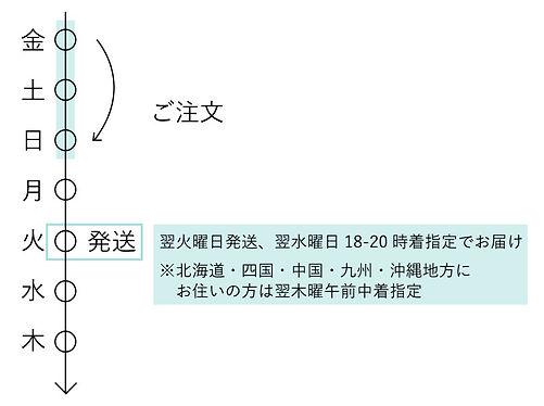 基本お届け日について2.jpg