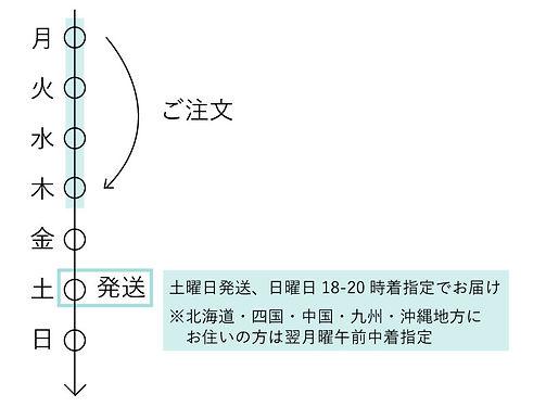 基本お届け日について1.jpg