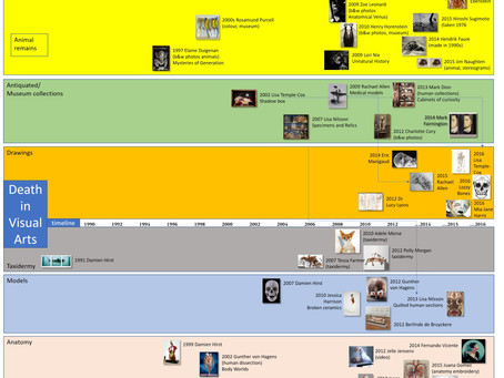Timeline of death (in art)