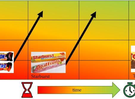 The Marathon scale of progressive acceptability