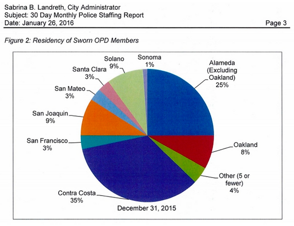 Graph: Residency of Sworn OPD Members