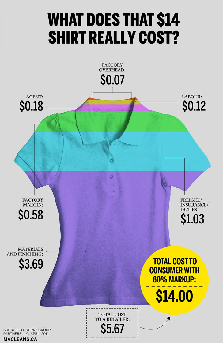 infographic cost breakdown of a polo shirt