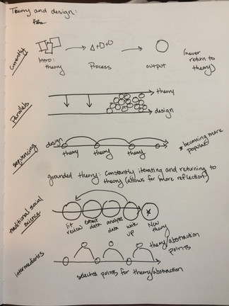 Opportunities to engage with theory in design