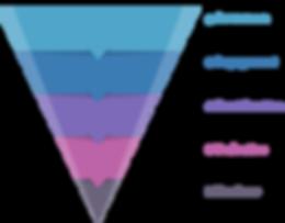 Journey - Sales Funnel.png