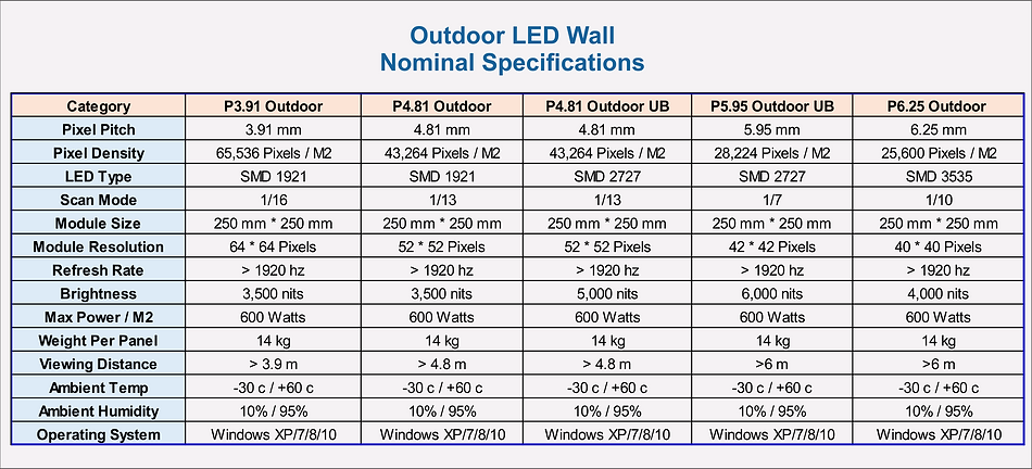 https://www.pixels.eartg   outdoor LED Wall IP66 Specifications