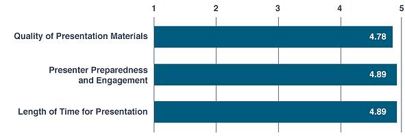 MBSR Participant Survey