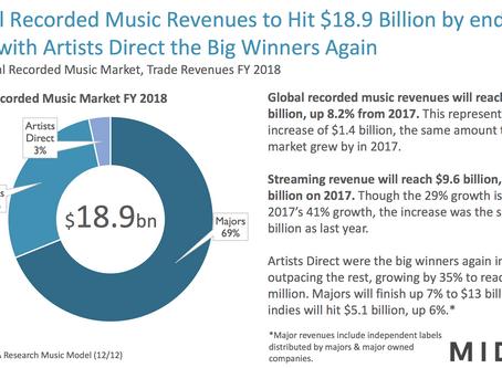 Músicos independientes: Los grandes ganadores de la industria de la música en 2018.