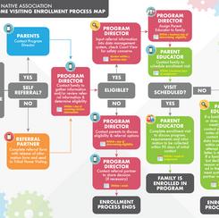 Process Maps & Flow Charts