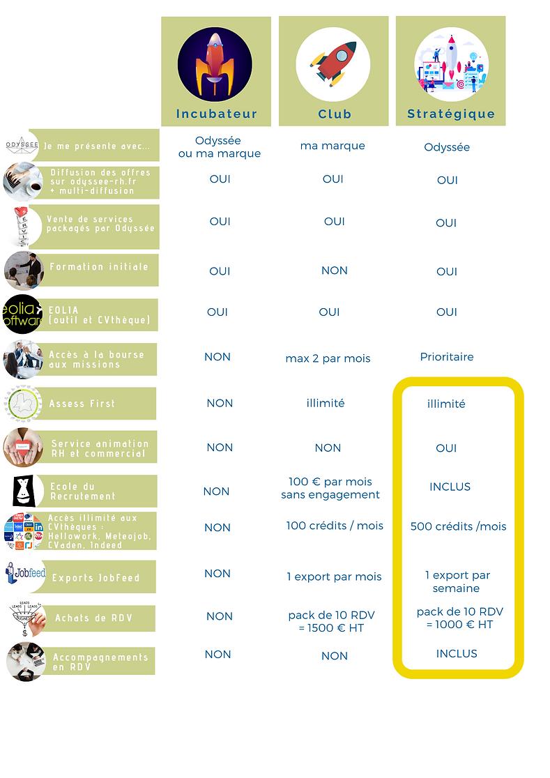 tableau_comparatif_partenariats_Odyssée