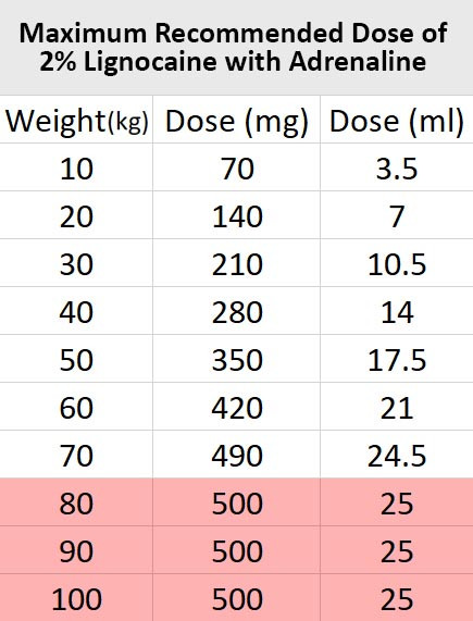 This table shows the MRD of patients with different weights in mg and ml. Do note that maximum recommended dose of 80kg, 90kg and 100kg individuals are same.