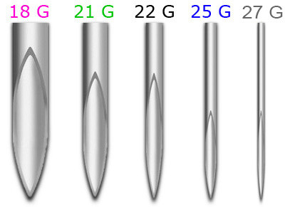 As the value of Gauge increases, the diameter of the needle decreases