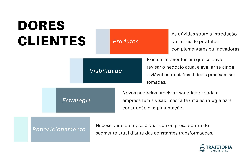 Plano de Negócios - Dores