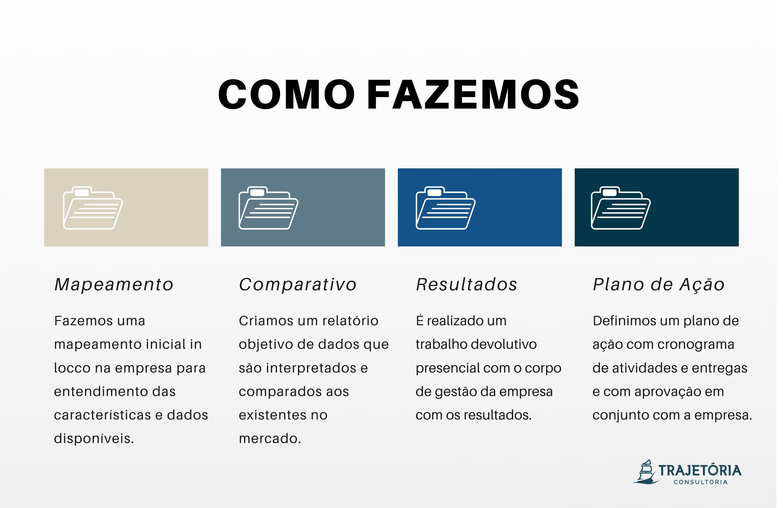Modelo Competitivo - Como Fazemos
