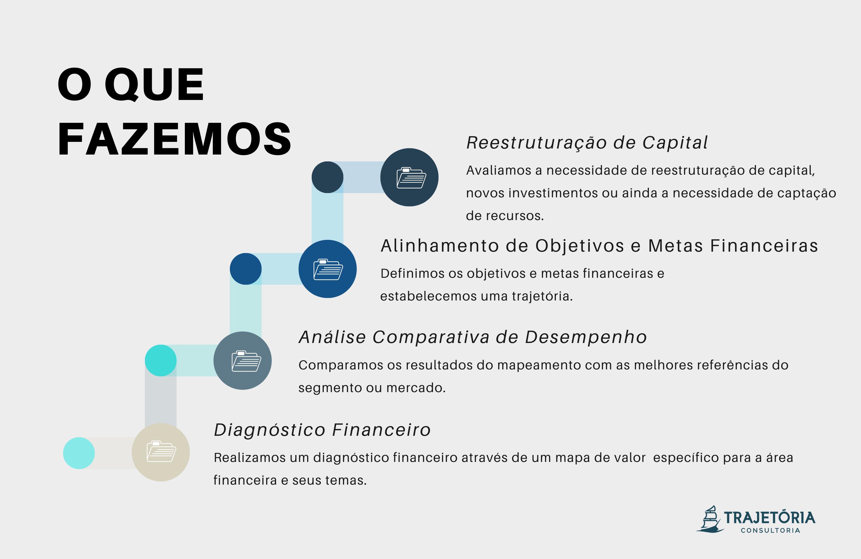 Financeira - O Que Fazemos