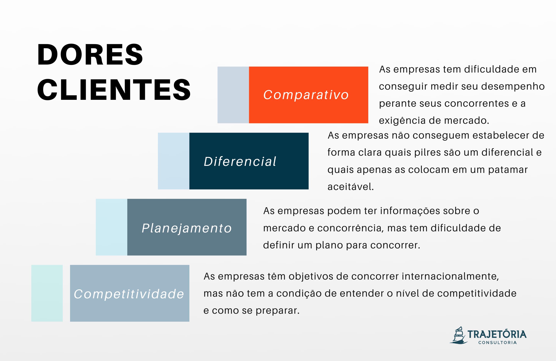 Modelo Competitivo - Dores