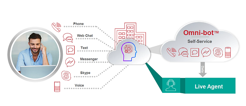Graphic that shows how various communication methods can be responded to by an AI-powered virtual agent.