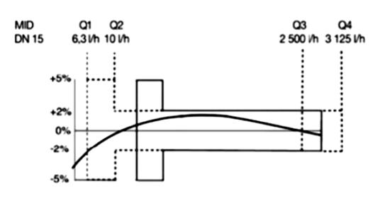 Altair-V3-Curva-de-Precisao