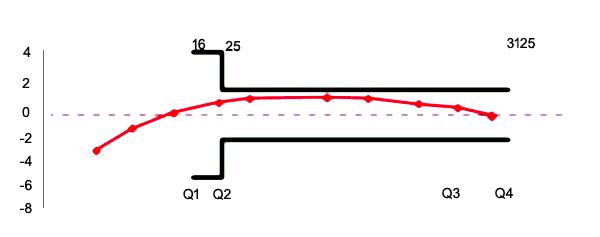 Altair-V4-Curva-de-Precisao