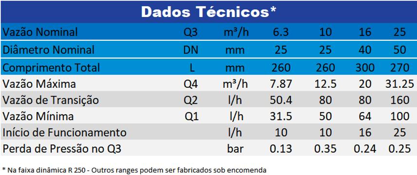 Dados-Técnicos-Hydrus-25-40mm