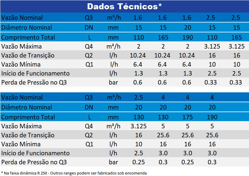 Hydrus-15mm-Dados-Técnicos