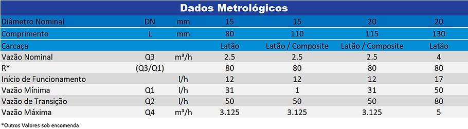 Dados-Metrológicos-Unijato