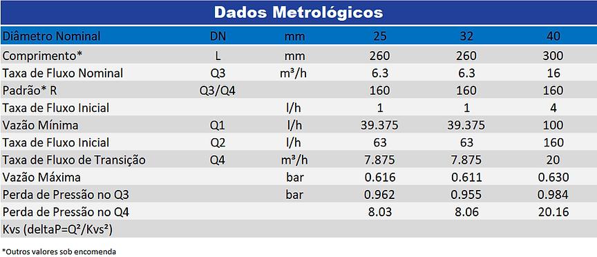 Altair-V4-Dados-Metrologicos